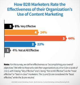 B2B Marketers Content Marketing Efficacy
