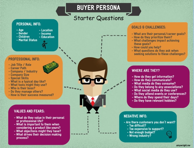 Buyer Persona Questions Infographic