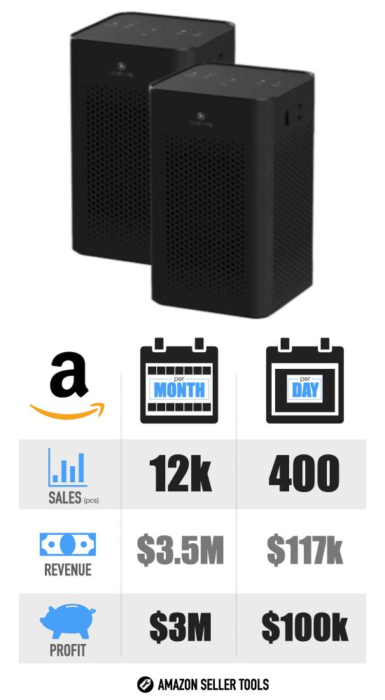 Most Successful Covid-19 Products on Amazon - #5 Air Filter infographic with Sales Volume