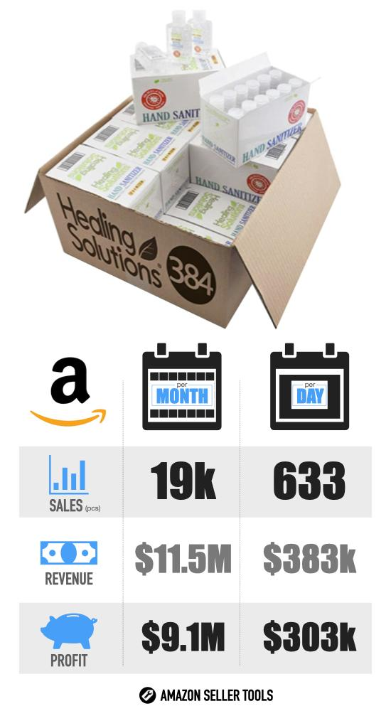 Most Successful Covid-19 Products on Amazon - #2 Hand Sanitizer infographic with Sales Volume