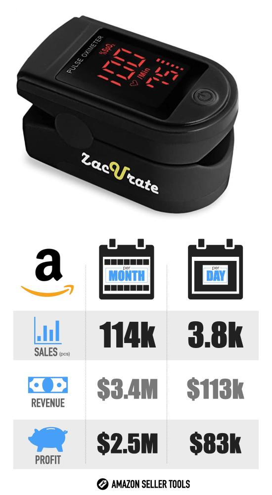 Most Successful Covid-19 Products on Amazon - #6 Pulse Oximeter infographic with Sales Volume