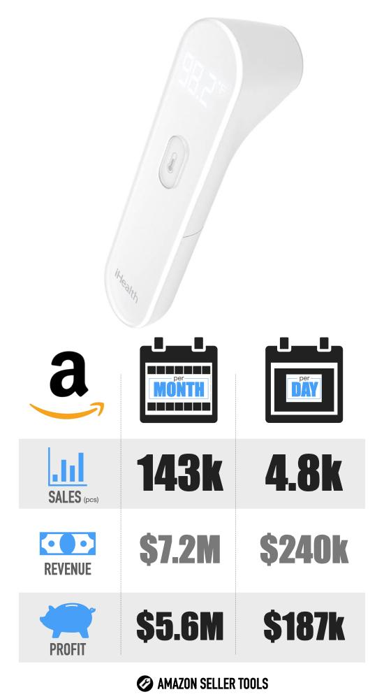 Most Successful Covid-19 Products on Amazon - #3 Thermometer infographic with Sales Volume