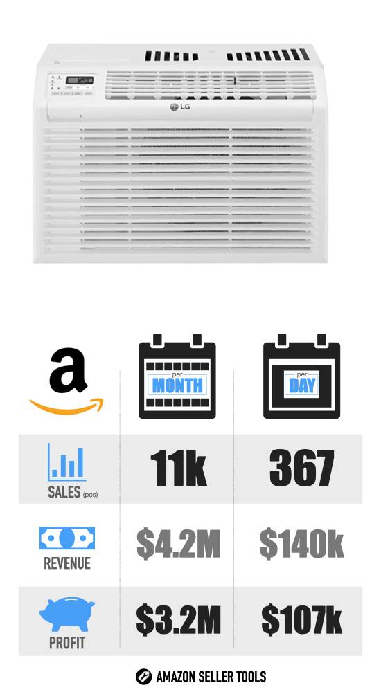 Most Profitable Amazon Products - #7 Air Conditioner infographic with Sales Volume