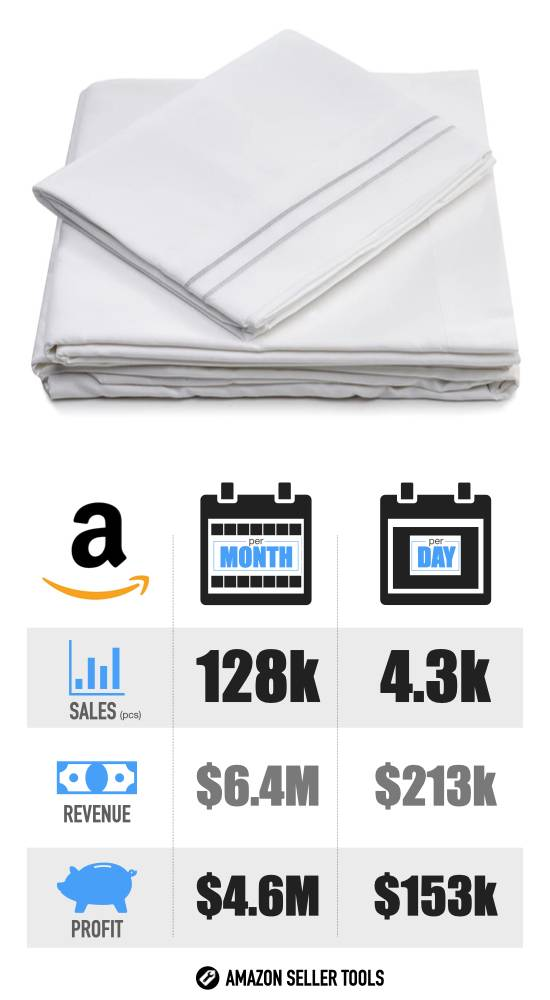 Most Profitable Amazon Products - #3 Bed Sheets infographic with Sales Volume