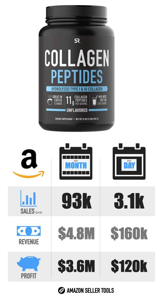 Most Profitable Amazon Products - #5 Collagen Powder infographic with Sales Volume