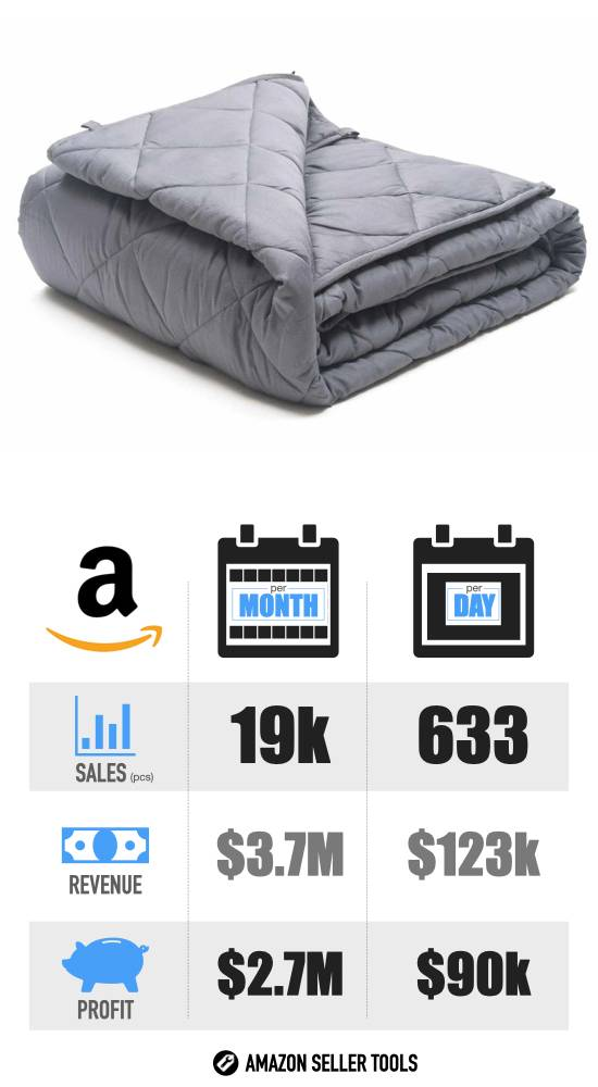 Most Profitable Products to Sell on Amazon - #13 Weighted Blanket infographic with Sales Volume