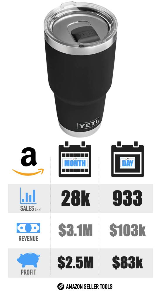 Most Profitable Amazon FBA Products - #17 Yeti Rambler infographic with Sales Volume