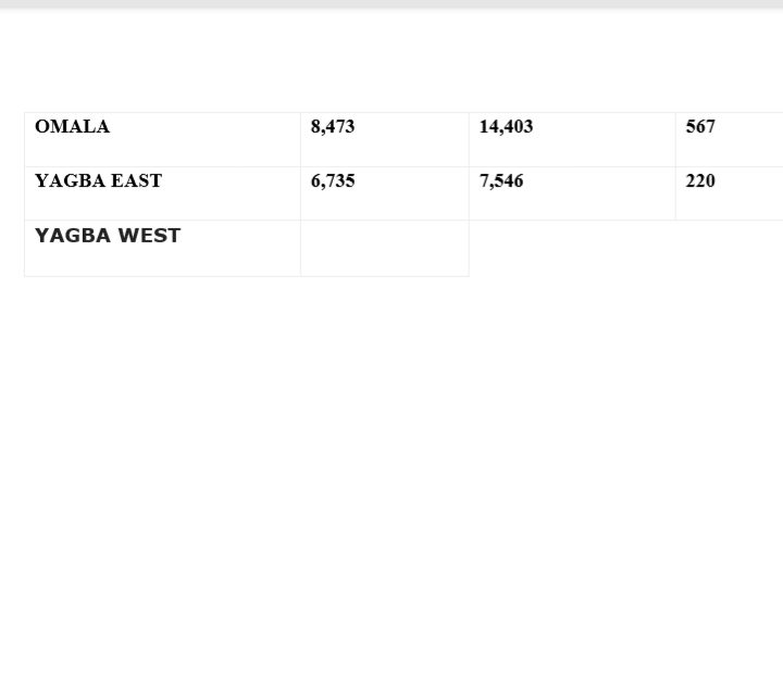 Kogi state election results
