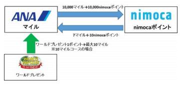 ANAマイルとnimocaポイントの相互交換レート
