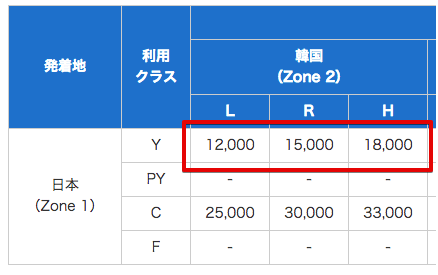 ANAで日本から韓国までの必要マイル数