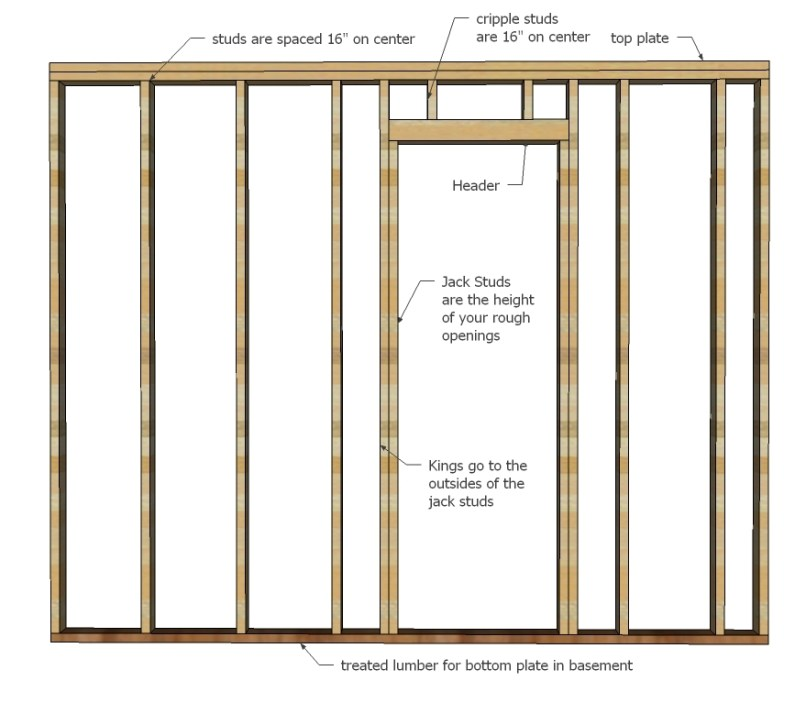 How To Build Wall Frame With Door Allframes5