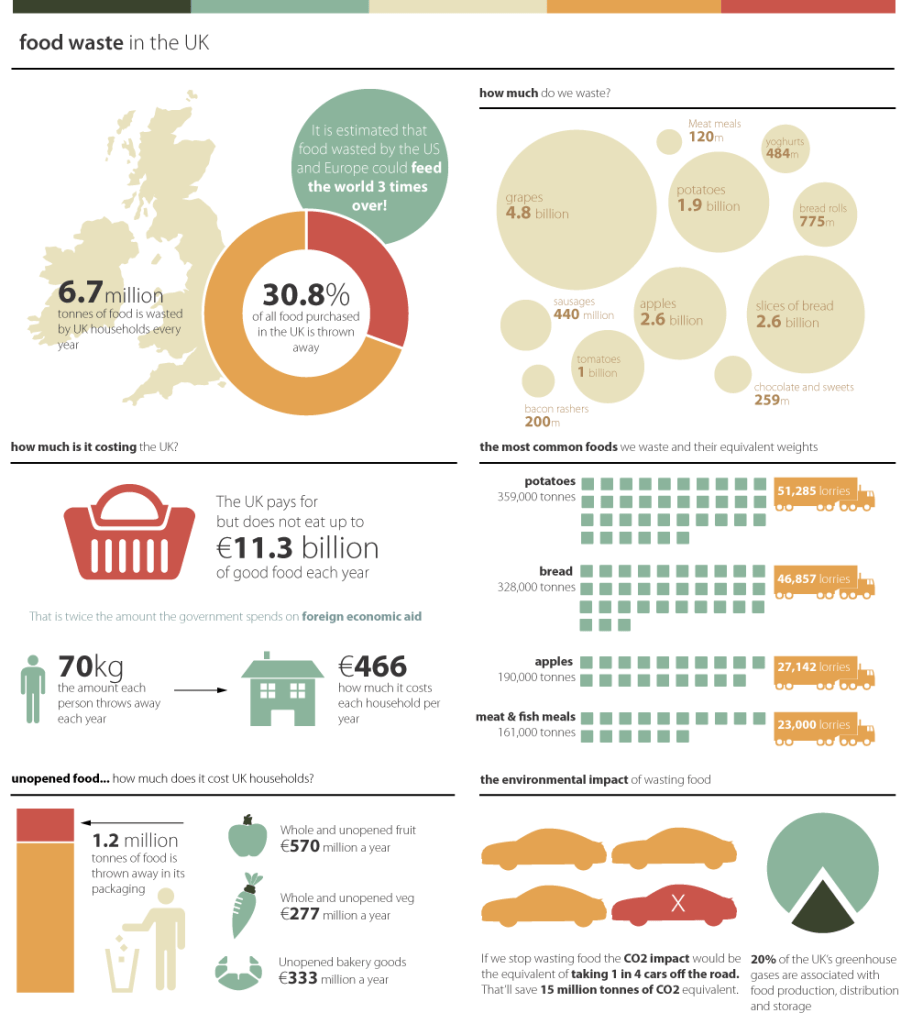 food waste infographic pre anaerobic digestion