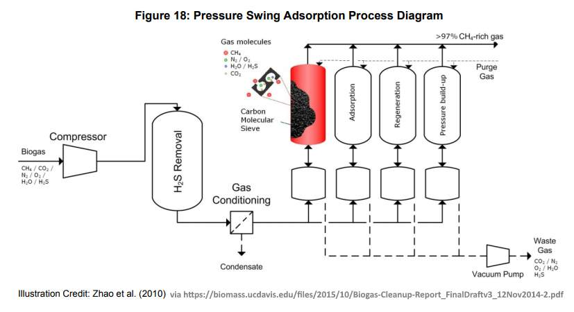 Pressure swing adsorption process diagram