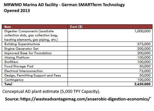 Image shows dry anaerobic digestion costs.