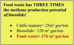 In this image food waste biogas production is compared with other feedstocks in defence of food waste anaerobic digestion.
