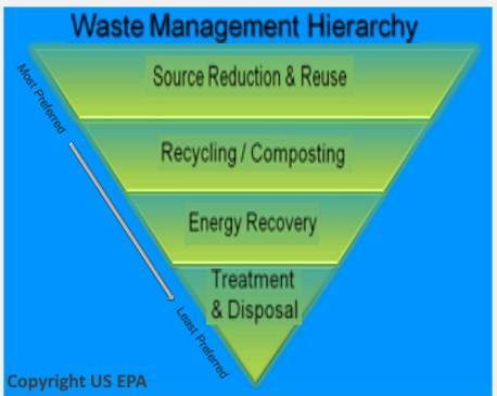 waste management hierarchy, an inverted pyramid illustrates the decision making priorities for sustainable waste management.