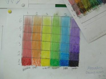 Μαθήματα Χρωματολογίας