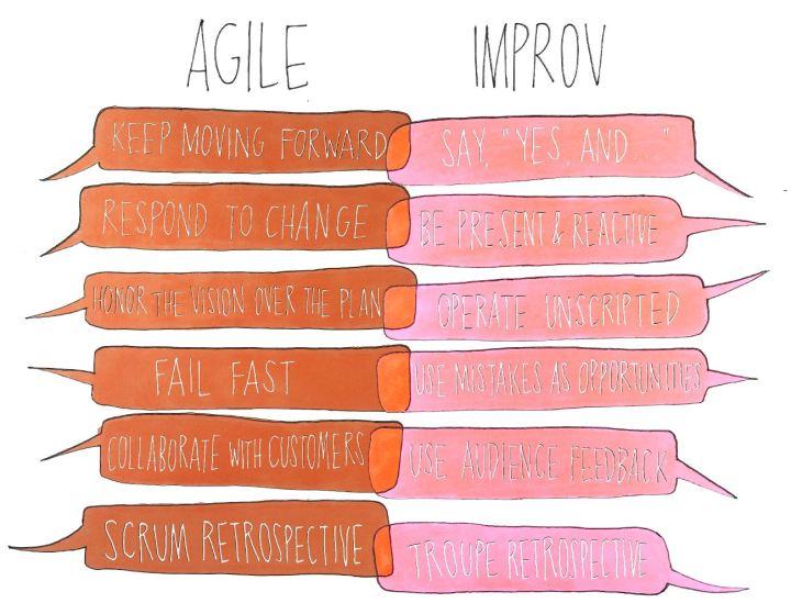 Similarities of Agile and Improv Manifesto