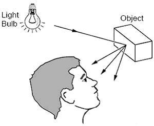 Refleksi cahaya