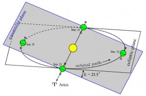 ecliptic plane
