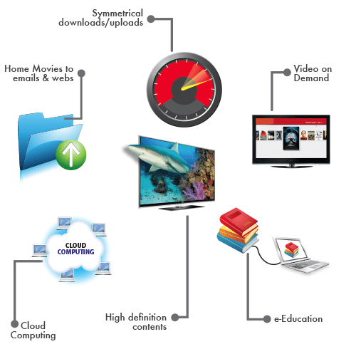 Benefits of FTTH