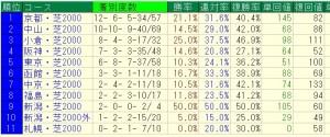 キンカメ×サンデー男馬の芝2000コース別データ