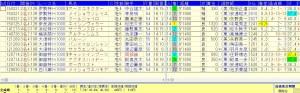 中京ダートハンデ戦人気薄で好走する馬データ