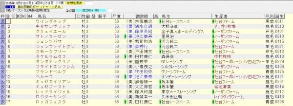 朝日杯セントライト記念 2015 出走予定馬