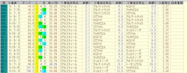 神戸新聞杯 2015 前日オッズ 三連単人気順