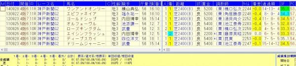 神戸新聞杯連対率100%の黄金ローテ