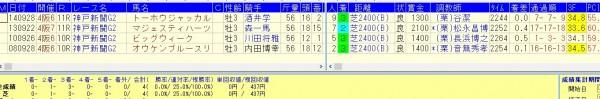 神戸新聞杯過去8年=重賞初挑戦馬の黄金ローテ