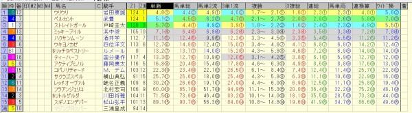 スプリンターズステークス 2015 前日オッズ 合成オッズ(単勝人気順)