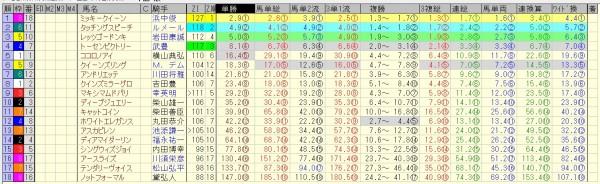秋華賞 2015 前日オッズ 合成オッズ(単勝人気順)