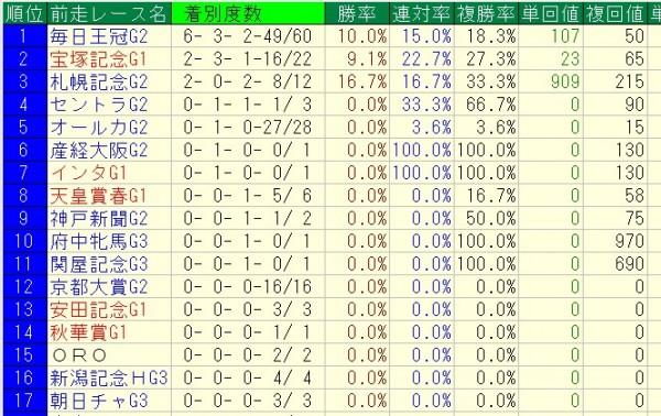 天皇賞秋 2015 過去10年前走レース別データ