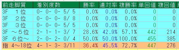 毎日王冠 2015 複勝率72.7%好走データ