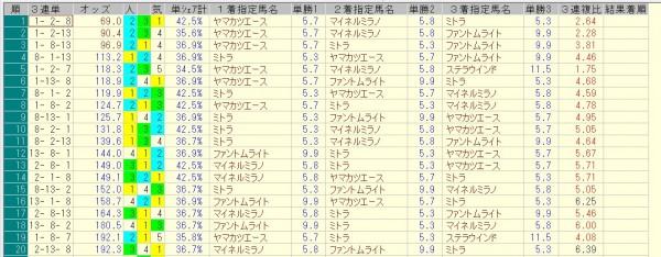 福島記念 2015 前日オッズ 三連単人気順