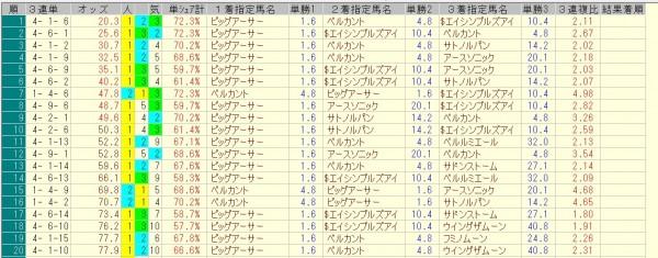 京阪杯 2015 前日オッズ 三連単人気順