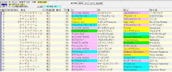 京王杯2歳ステークス 2015 血統表