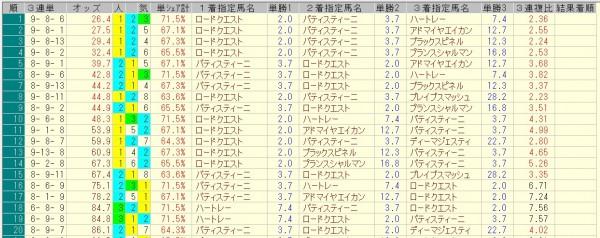 ホープフルステークス 2015 前日オッズ 三連単人気順
