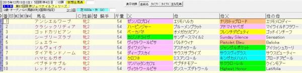 阪神ジュベナイルフィリーズ 2015 血統表(抽選対象など)