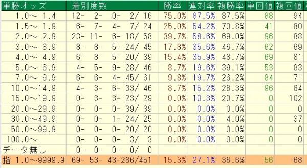 武豊騎手のG1でのオッズ別データ