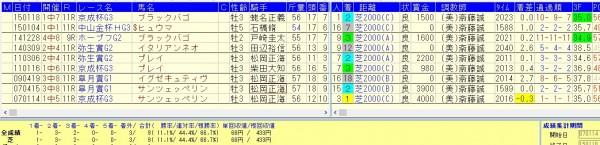 斉藤誠調教師=中山芝2000重賞成績