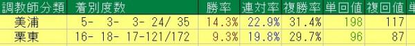 2015年阪神重賞=調教師分類成績(単勝50倍未満限定)