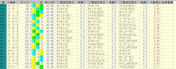 AJCC 2016 前日オッズ 三連単人気順