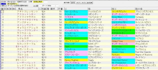 根岸ステークス 2016 血統表