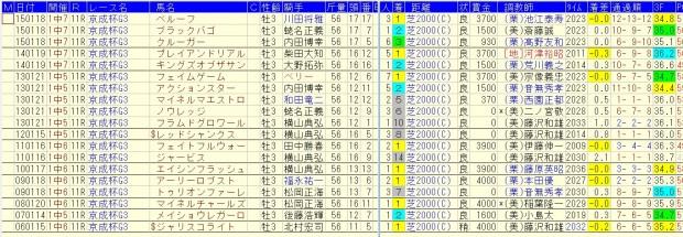 京成杯 2106 過去10年好走データ