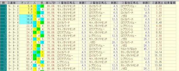 きさらぎ賞 2016 前日オッズ 三連単人気順