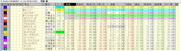 フェブラリーステークス 2016 前日オッズ 合成オッズ(単勝人気順)