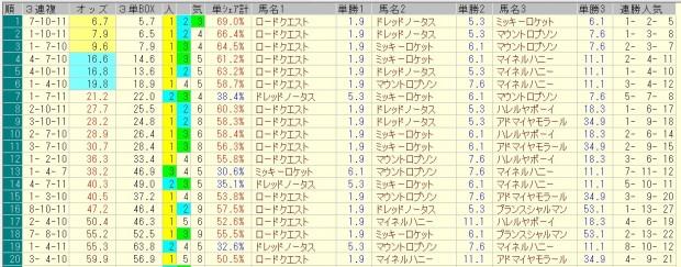 スプリングステークス 2016 前日オッズ 三連複人気順