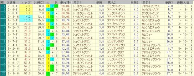 阪神大賞典 2016 前日オッズ 三連複人気順